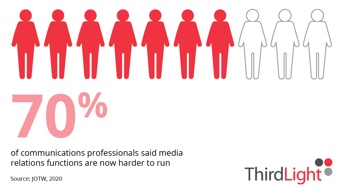 infographic saying 70 per cent of PR professionals say media relations functions are becoming harder to run