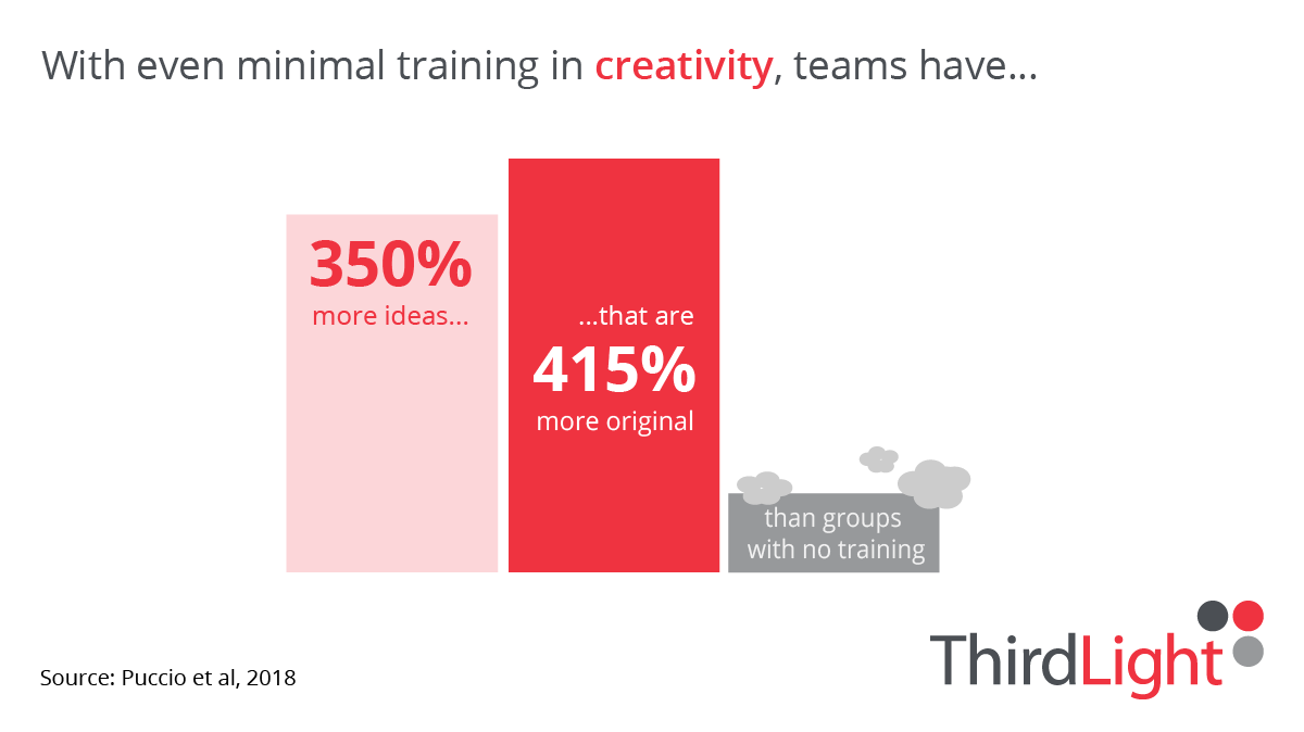 illustration of below statistic about creative training