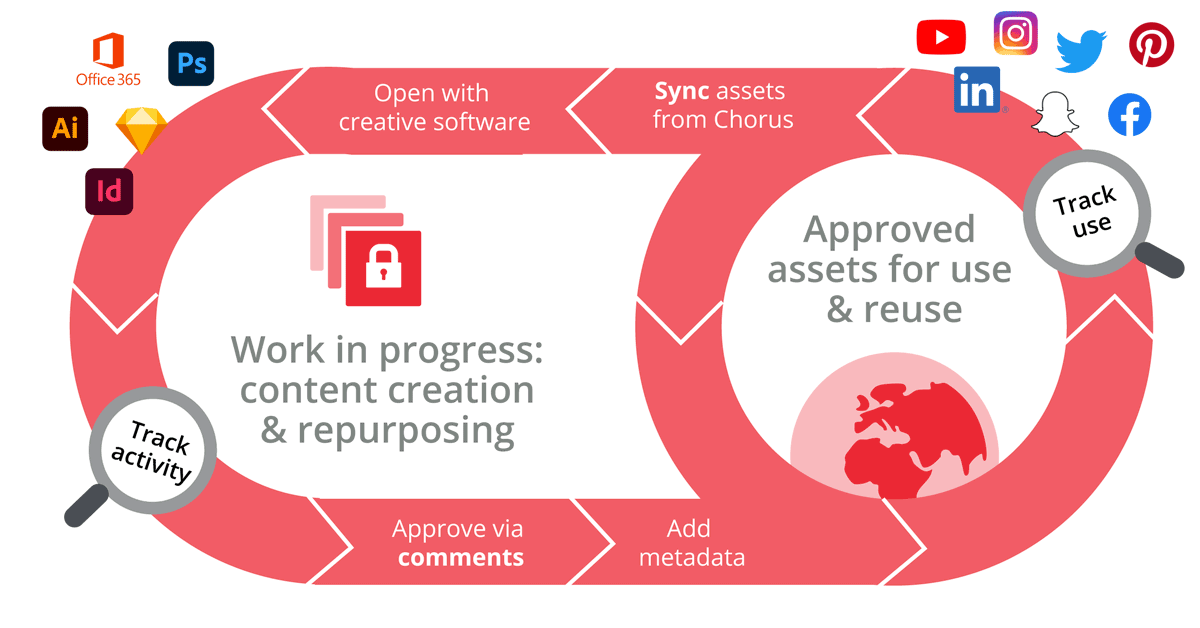 How Chorus supports the whole lifecycle of content