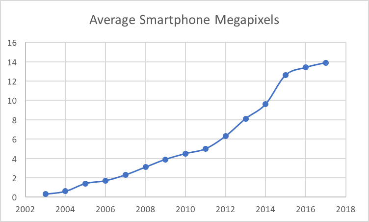 smart phone: rise in MP increase storage requirements